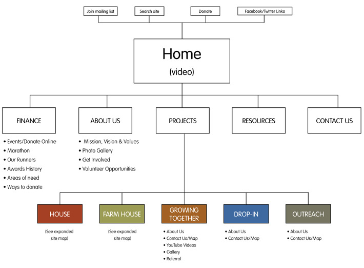 website structure tree diagram