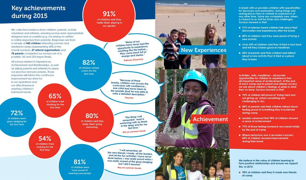 CCHF Charity Annual Report