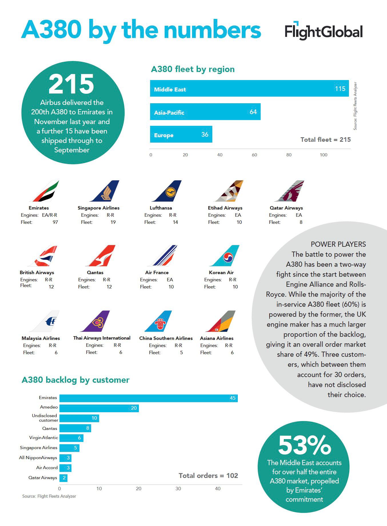 FlightGlobal Infographics