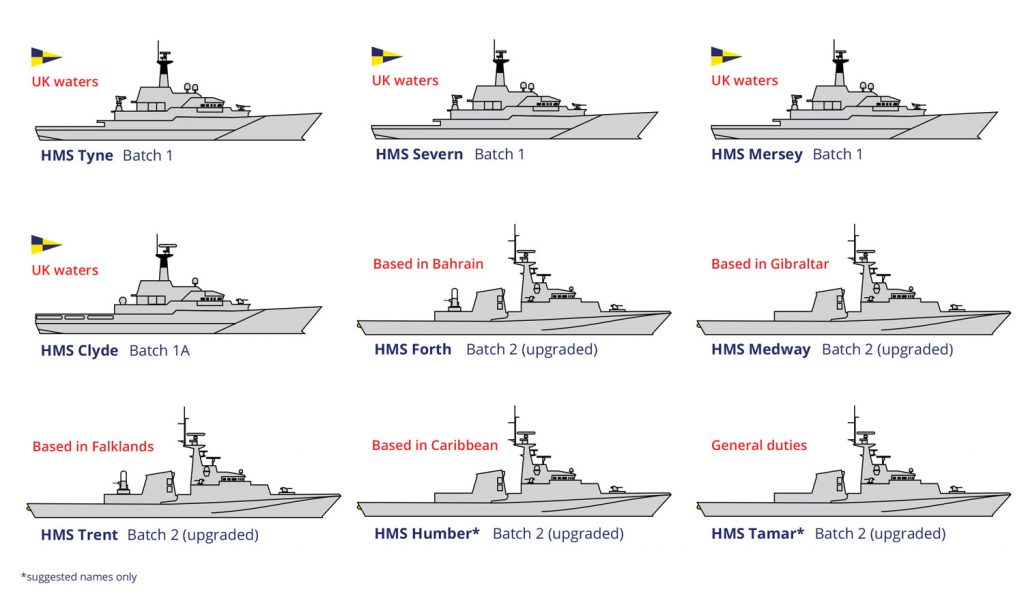 Infographics – Save the Royal Navy