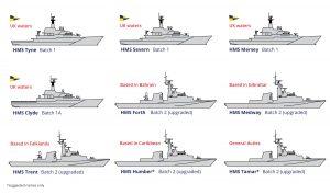 Save the Royal Navy Infographics