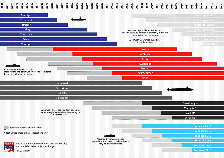 Infographics  U2013 Save The Royal Navy  U2013 3sixty Creative